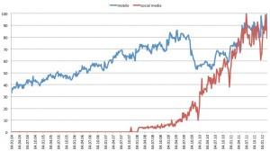Entwicklung Social und Mobile