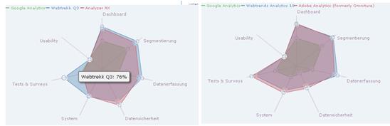 Google Analytics Vergleich